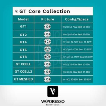 Vaporesso-Resistencia-GT-Collection--Yonofumo-Yovapeo